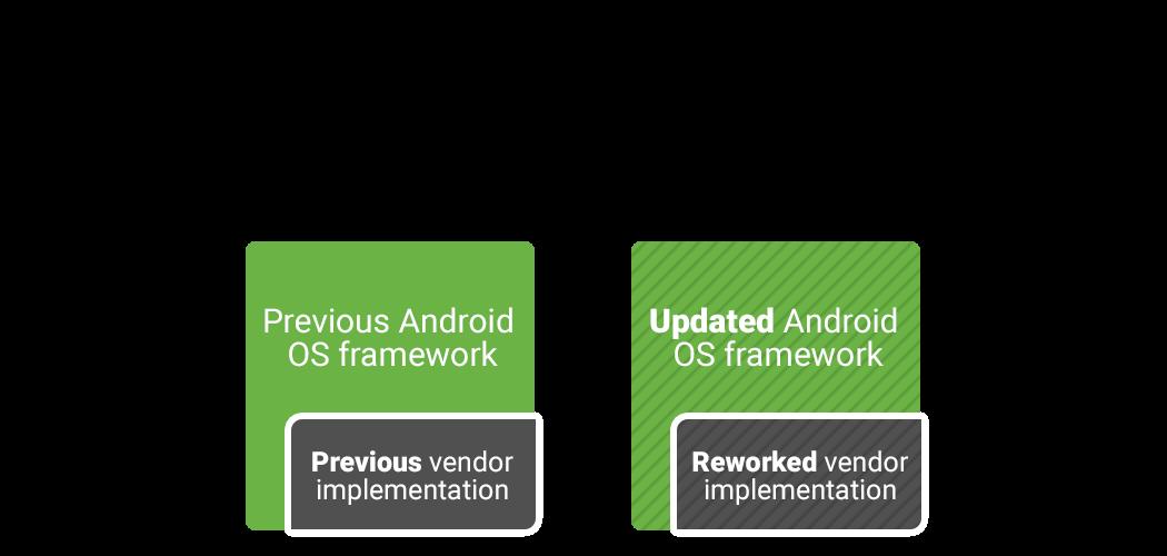 Google упростила вендорам подготовку обновлений Android - 2