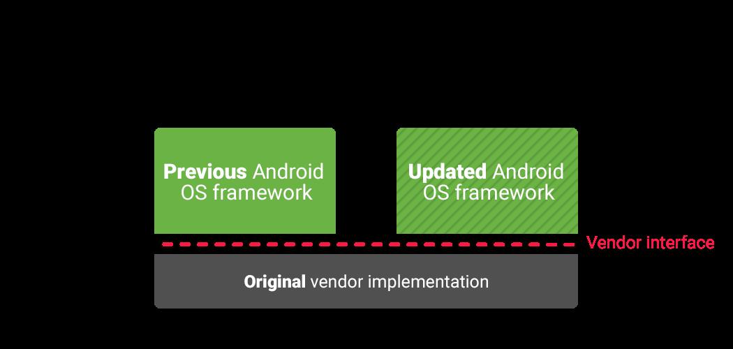 Google упростила вендорам подготовку обновлений Android - 3