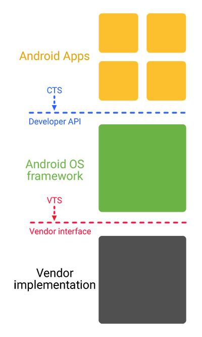 Google упростила вендорам подготовку обновлений Android - 4
