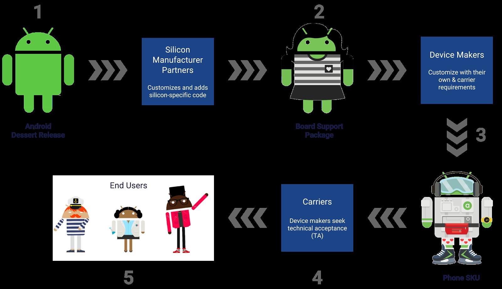 Google упростила вендорам подготовку обновлений Android - 1