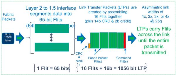 Intel Omni-Path. Данным везде у нас дорога - 3