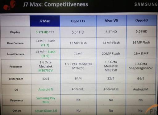 Samsung Galaxy J7 Max в сравнении с конкурентами