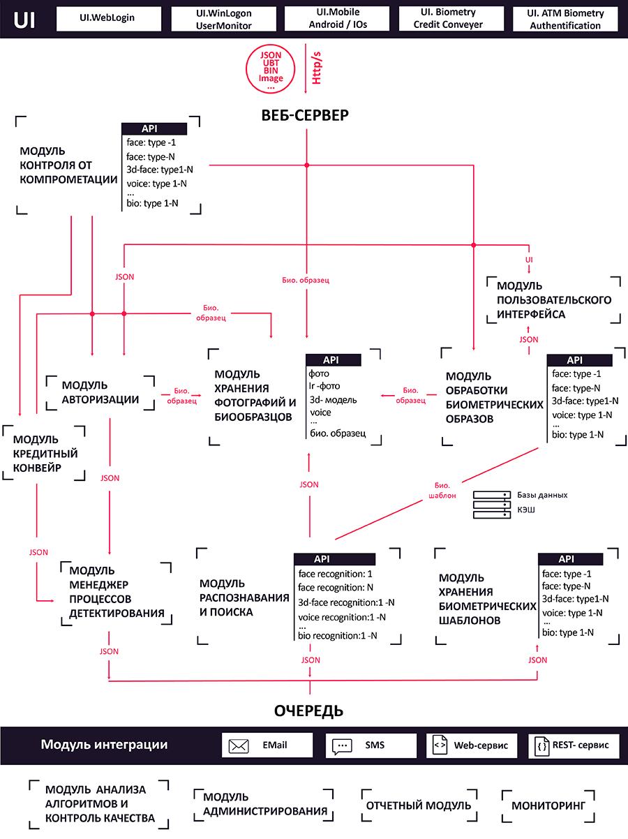 Биометрические технологии в финтехе и банкинге - 5
