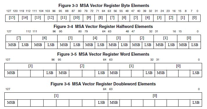 Технология MIPS SIMD и процессор Байкал-Т1 - 10