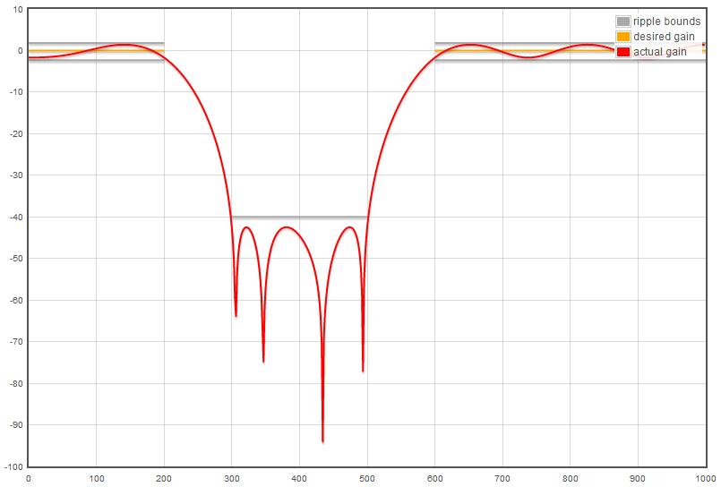 Технология MIPS SIMD и процессор Байкал-Т1 - 5