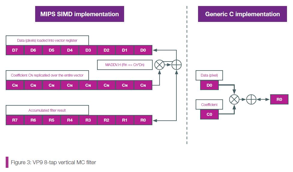 Технология MIPS SIMD и процессор Байкал-Т1 - 9