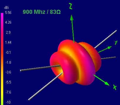 Теория конусных антенн BowTie - 20