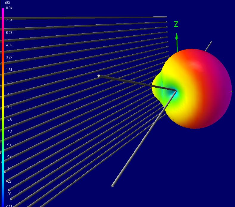Теория конусных антенн BowTie - 28