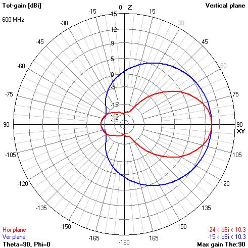 Теория конусных антенн BowTie - 42