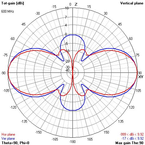 Теория конусных антенн BowTie - 57