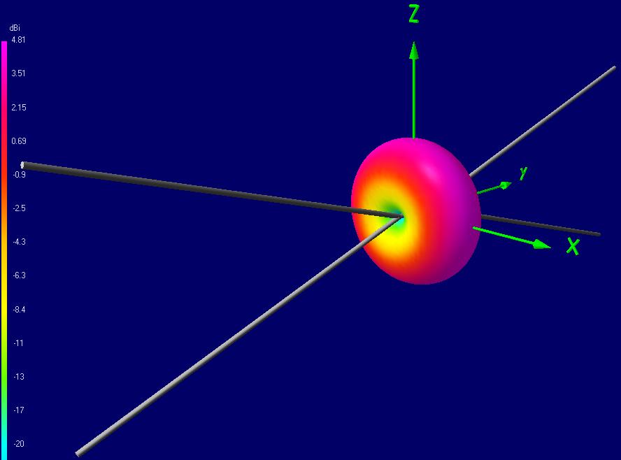 Теория конусных антенн BowTie - 6