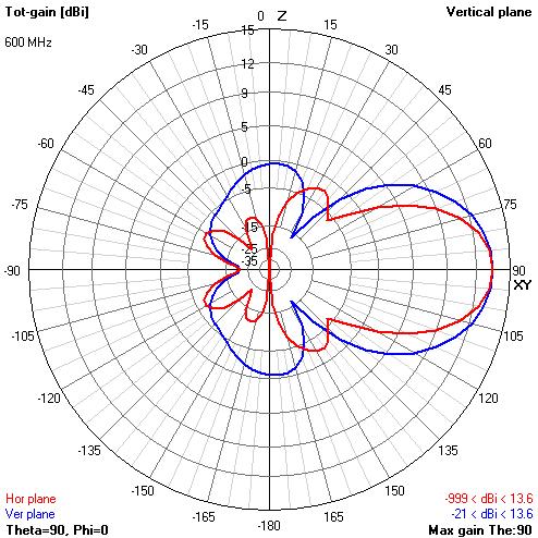 Теория конусных антенн BowTie - 65