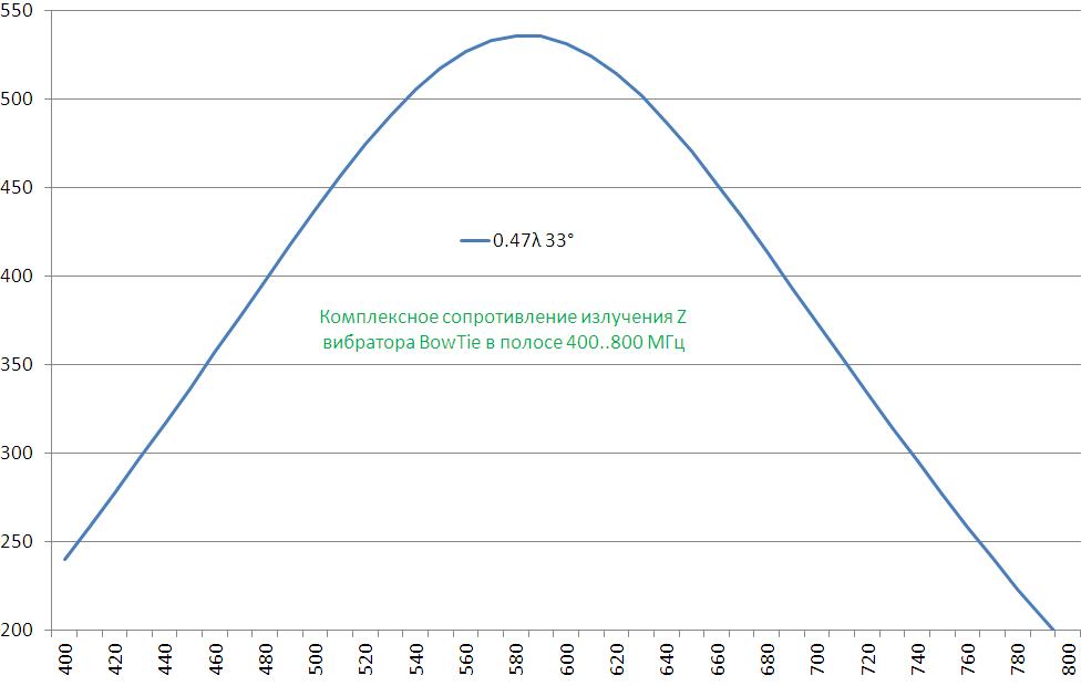 Теория конусных антенн BowTie - 7