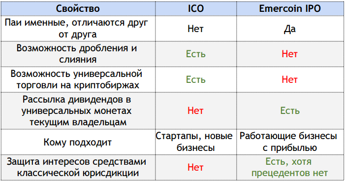 ico vs ipo comparison table