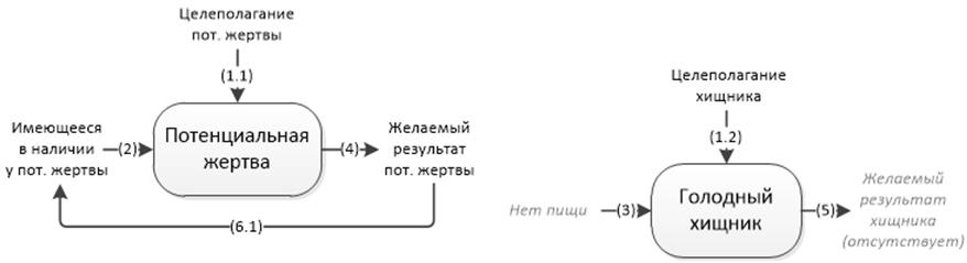 Философия информации, часть 7-я, заключительная. Системообразование - 14