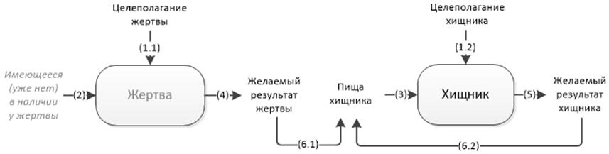 Философия информации, часть 7-я, заключительная. Системообразование - 15
