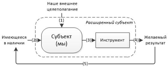 Философия информации, часть 7-я, заключительная. Системообразование - 3