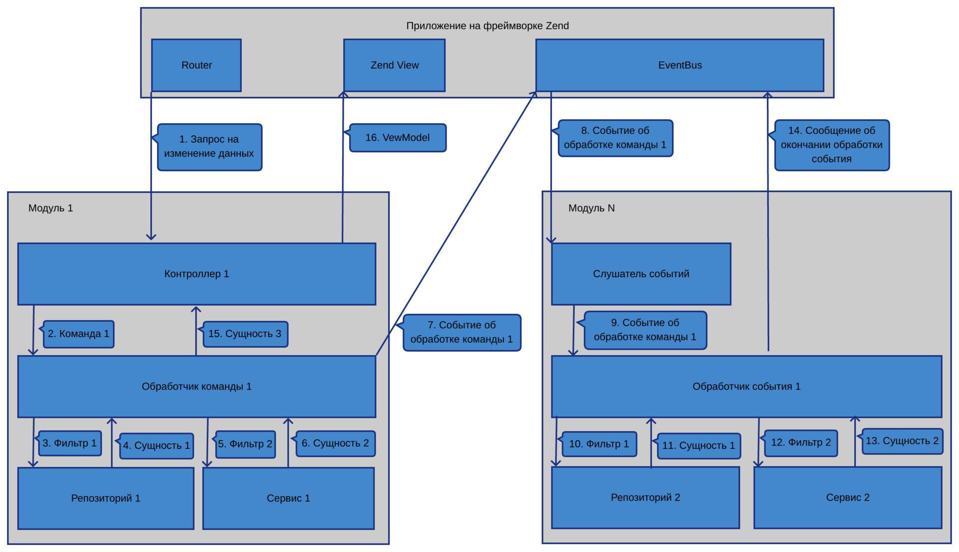 Организация большого проекта на Zend Framework 2-3 - 2