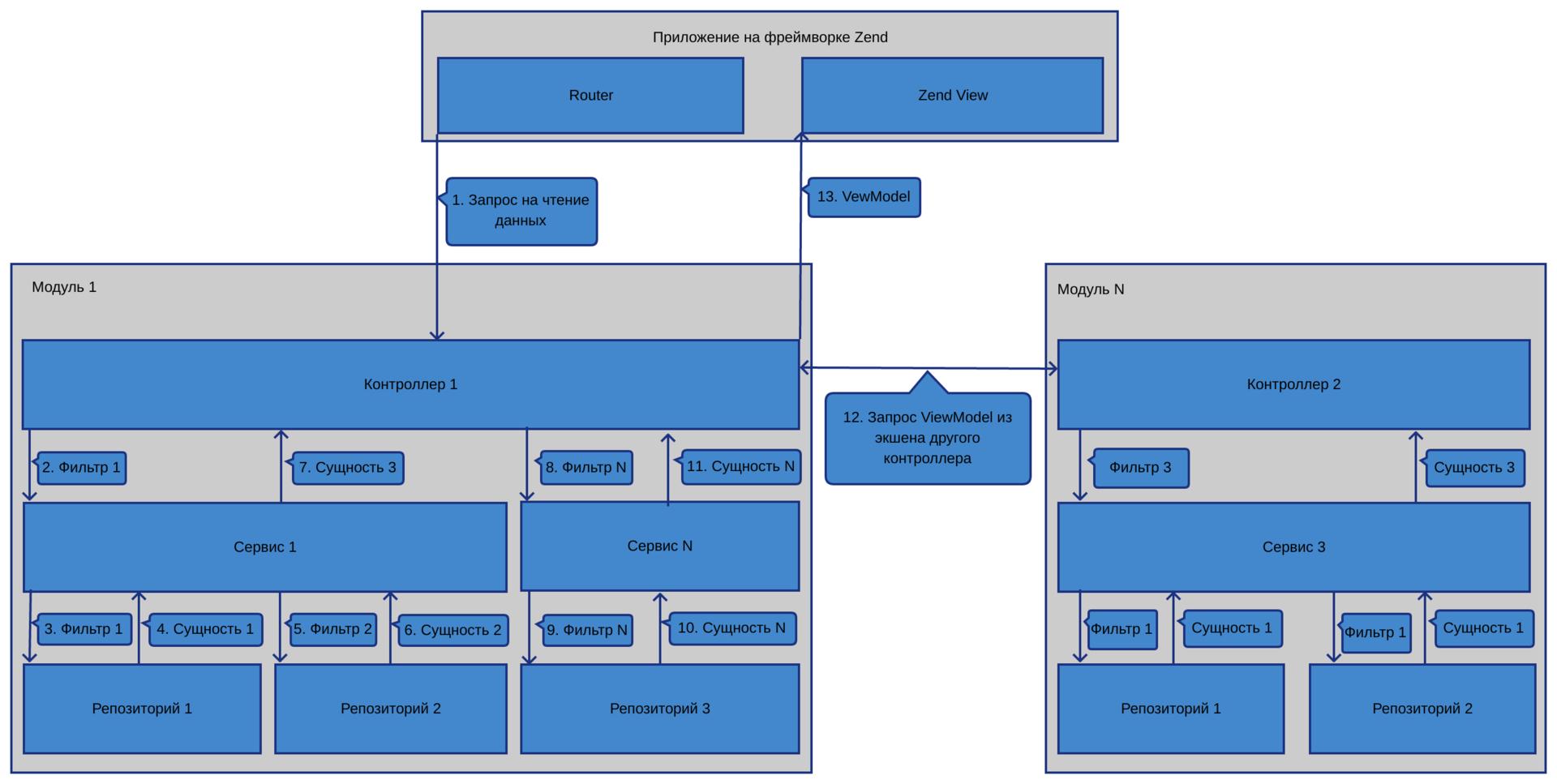 Организация большого проекта на Zend Framework 2-3 - 1