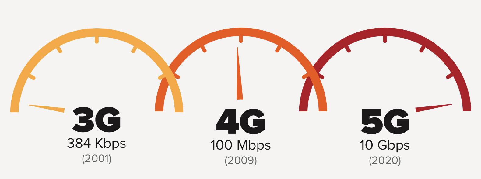 У природы нет плохих законов. Generation 5, или что же будет работать после LTE? - 1