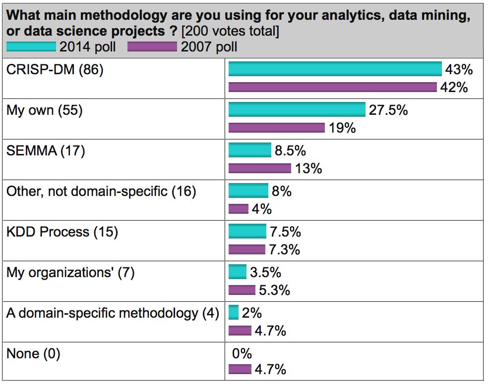 CRISP-DM: проверенная методология для Data Scientist-ов - 2