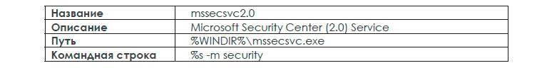 Атака семейства шифровальщиков WannaCry: анализ ситуации и готовность к следующим атакам - 12