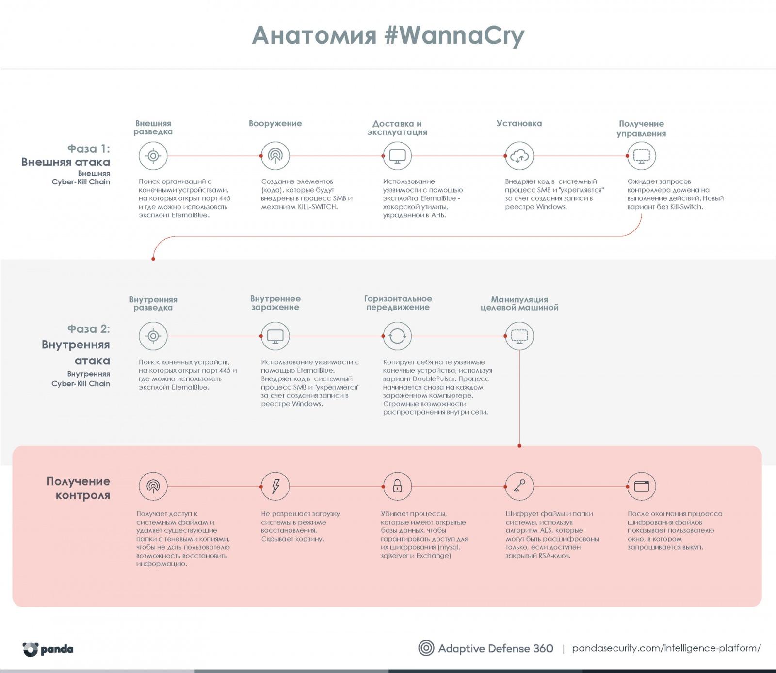 Атака семейства шифровальщиков WannaCry: анализ ситуации и готовность к следующим атакам - 2