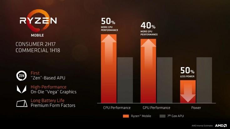 Мобильные APU Ryzen получат GPU Vega
