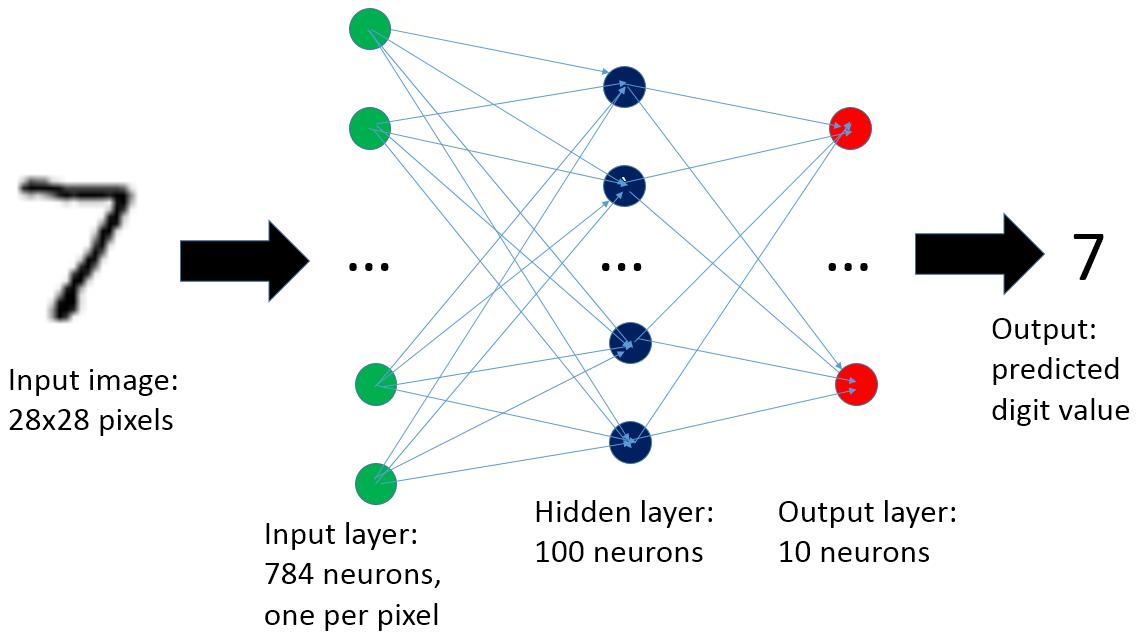 Механизм подсчета нейронной сети в PL-SQL для распознавания рукописных цифр - 4