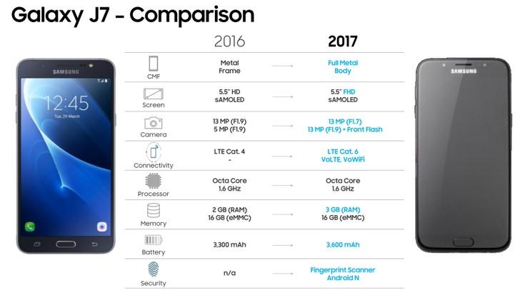 Стали известны все параметры смартфонов Samsung Galaxy J5 и J7 нового поколения