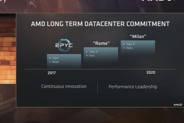 AMD представила серверные процессоры нового поколения