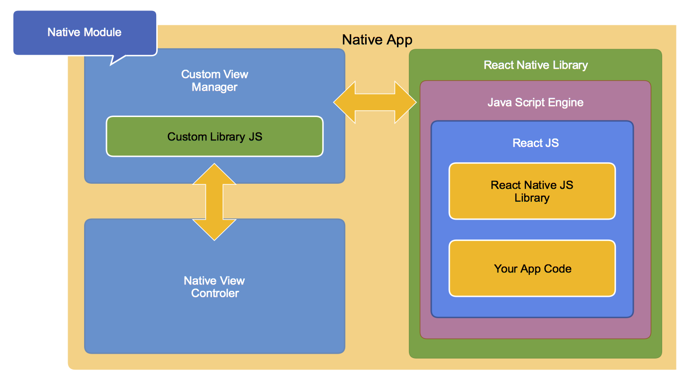 Ionic 2 vs React Native: сравнение фреймворков для создания корпоративных мобильных приложений - 2