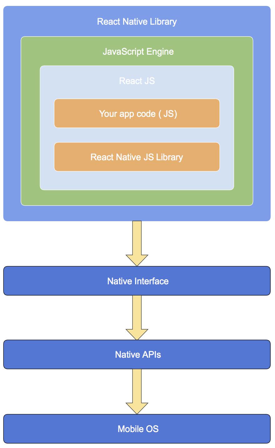 Ionic 2 vs React Native: сравнение фреймворков для создания корпоративных мобильных приложений - 4