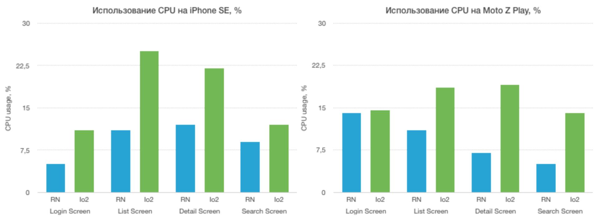 Ionic 2 vs React Native: сравнение фреймворков для создания корпоративных мобильных приложений - 8