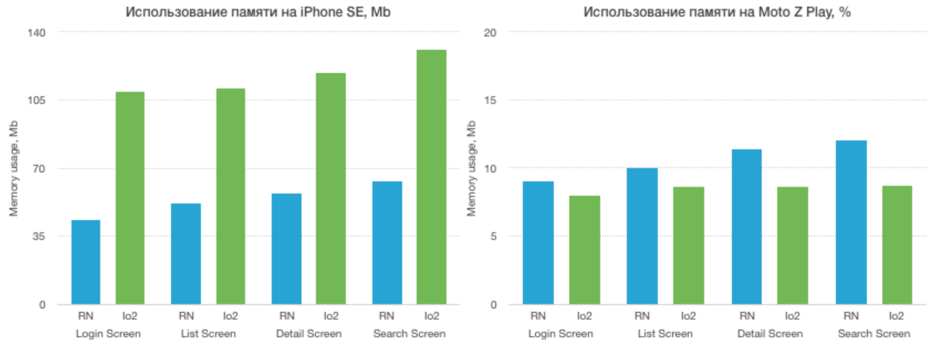 Ionic 2 vs React Native: сравнение фреймворков для создания корпоративных мобильных приложений - 9