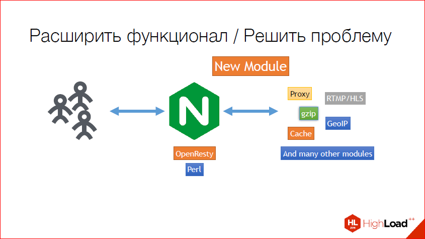 Как и зачем создавать NginX-модуль — теория, практика, профит - 36