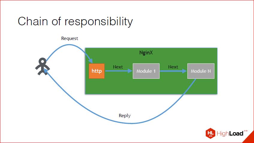Как и зачем создавать NginX-модуль — теория, практика, профит - 9