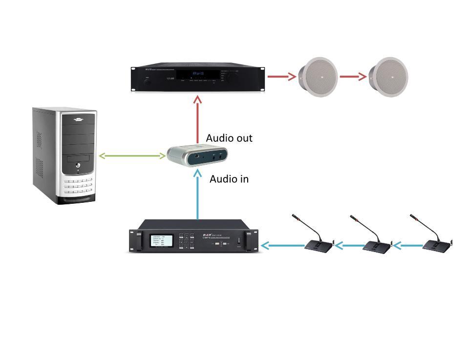 Основные проблемы использования видеосвязи в переговорных комнатах и их решение - 2