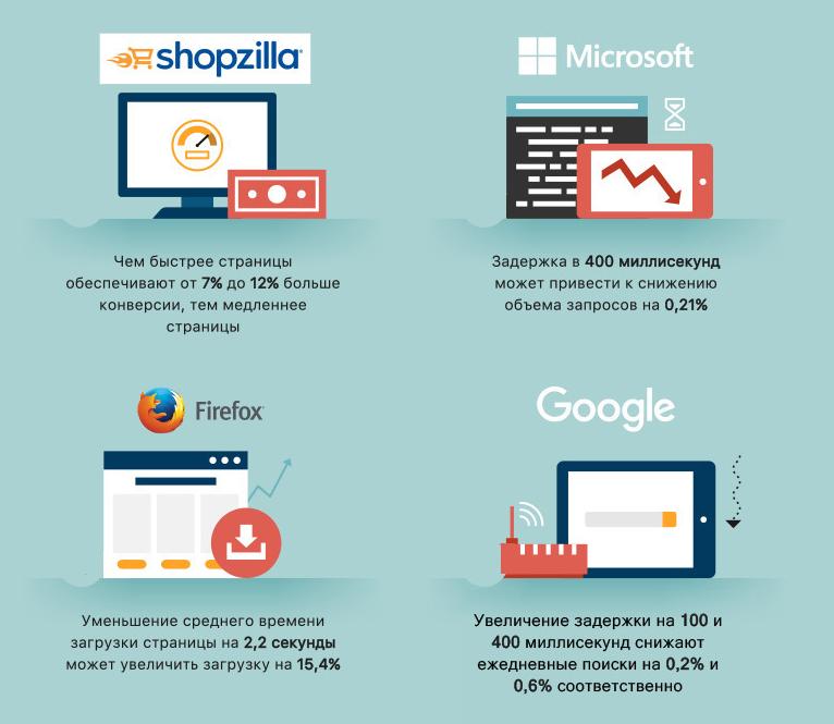 Критично ли влияние скорости на результаты сайта и что с этим можно сделать? - 5
