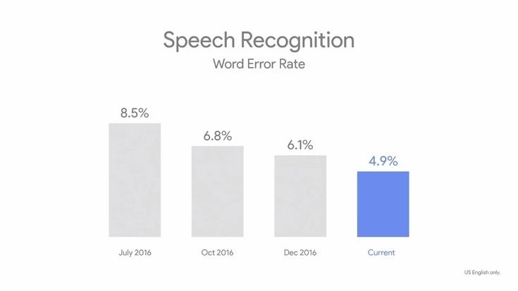 Технология распознавания речи у Google ошибается в 4,9% случаев