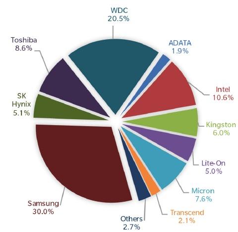 Рынок накопителей в первом квартале оценивался в 11,5 млрд долларов