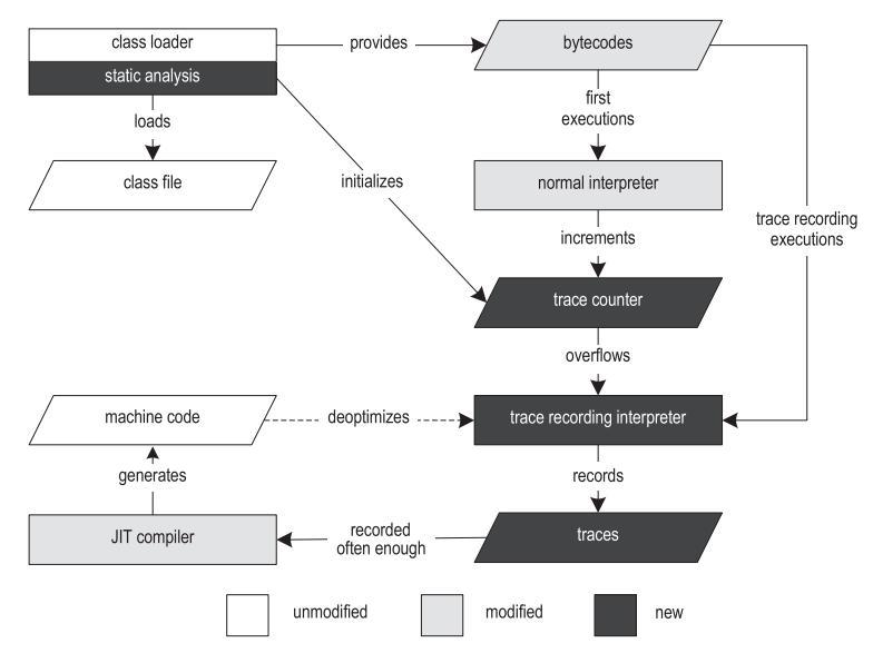 [Археология Java] Контекстно-зависимый инлайнинг трейсов в Java - 2