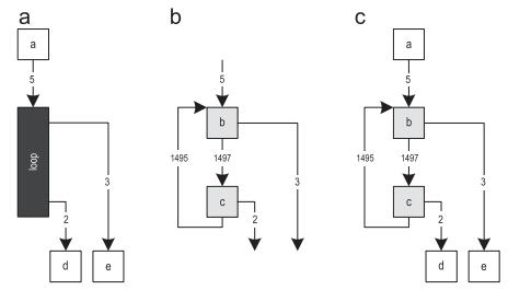 [Археология Java] Контекстно-зависимый инлайнинг трейсов в Java - 5
