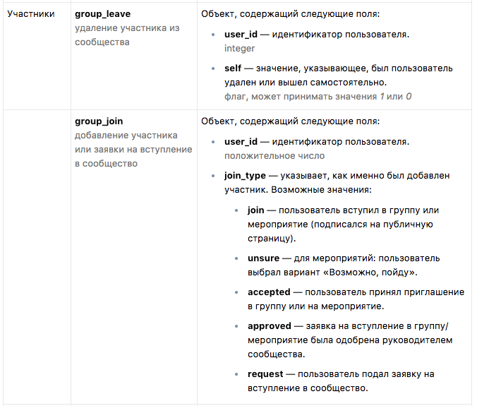 Как написать чат-бота на PHP для сообщества ВКонтакте - 14