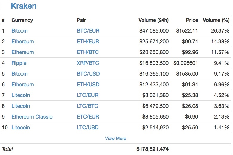 Стоимость Bitcoin превысила $2000 - 2