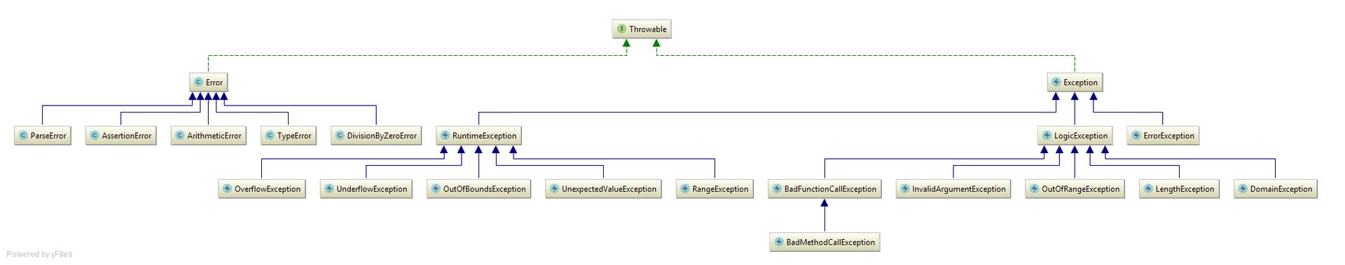 Диаграмма типов исключения в PHP7