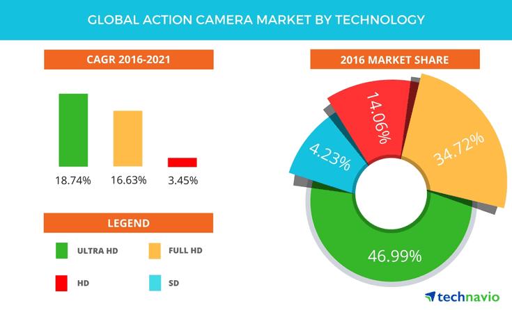 В ближайшие годы рынок экшн-камер будет расти на 15% в год