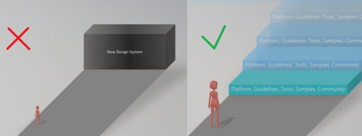 Fluent Design (не) сдвигая парадигмы - 1