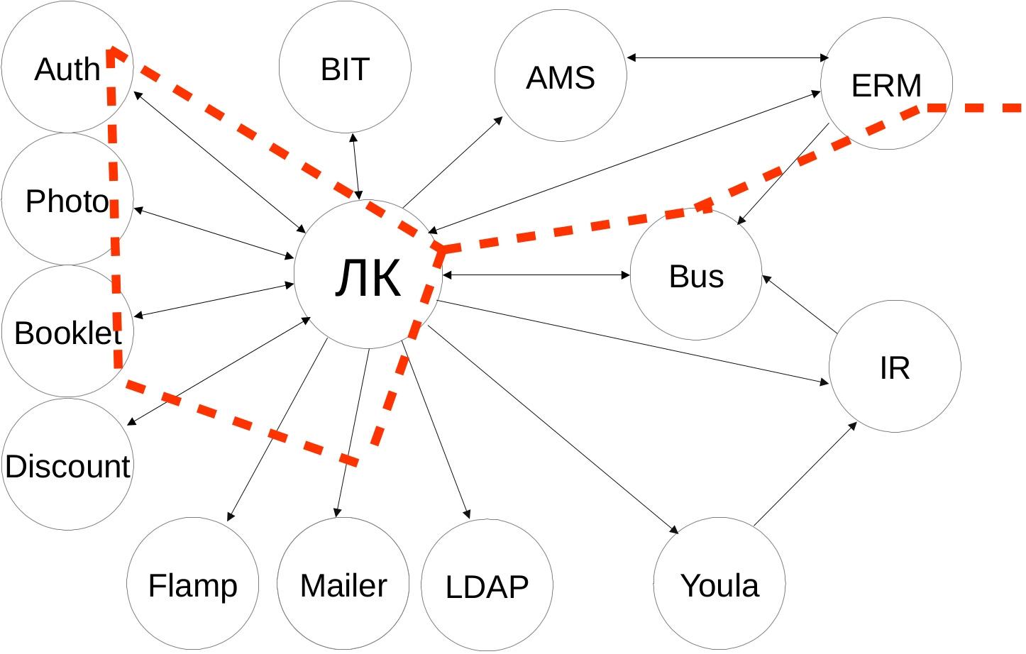 Ещё одна система логирования, теперь на ElasticSearch, Logstash, Kibana и Prometheus - 2