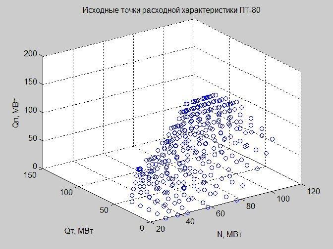 Линеаризованная расходная характеристика паровой турбины. Часть 2. Пример построения для турбины ПТ-80 в MATLAB - 3